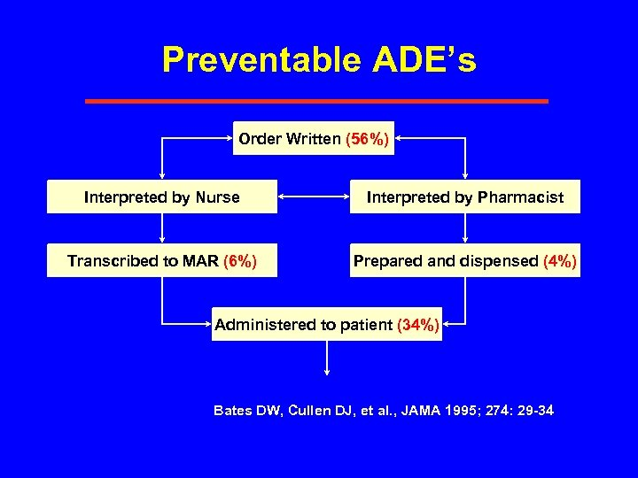 Preventable ADE's Order Written (56%) Interpreted by Nurse Interpreted by Pharmacist Transcribed to MAR