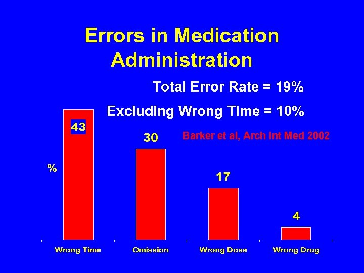 Errors in Medication Administration Total Error Rate = 19% Excluding Wrong Time = 10%