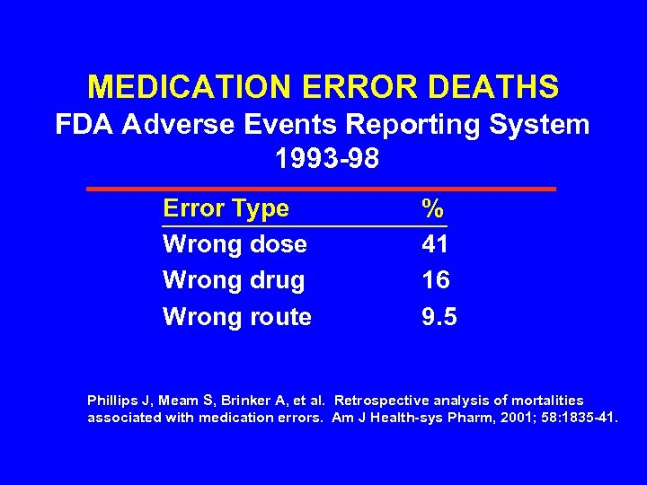 MEDICATION ERROR DEATHS FDA Adverse Events Reporting System 1993 -98 Error Type Wrong dose
