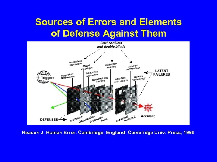 Sources of Errors and Elements of Defense Against Them Reason J. Human Error. Cambridge,