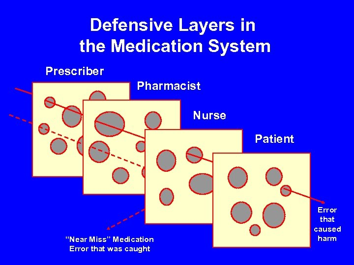 """Defensive Layers in the Medication System Prescriber Pharmacist Nurse Patient """"Near Miss"""" Medication Error"""