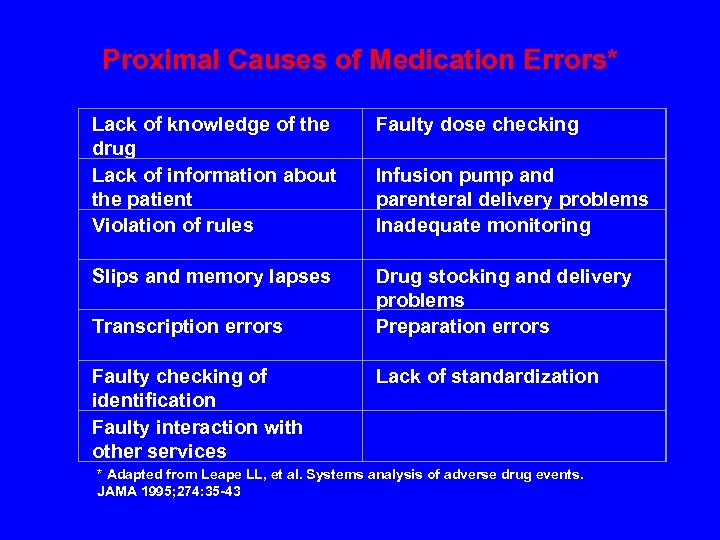 Proximal Causes of Medication Errors* Lack of knowledge of the drug Lack of information