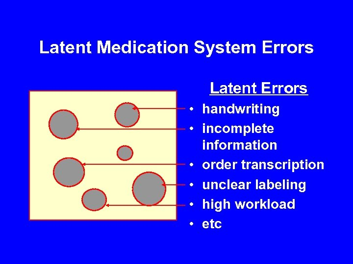 Latent Medication System Errors Latent Errors • handwriting • incomplete information • order transcription