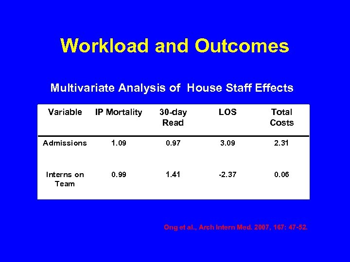 Workload and Outcomes Multivariate Analysis of House Staff Effects Variable IP Mortality 30 -day
