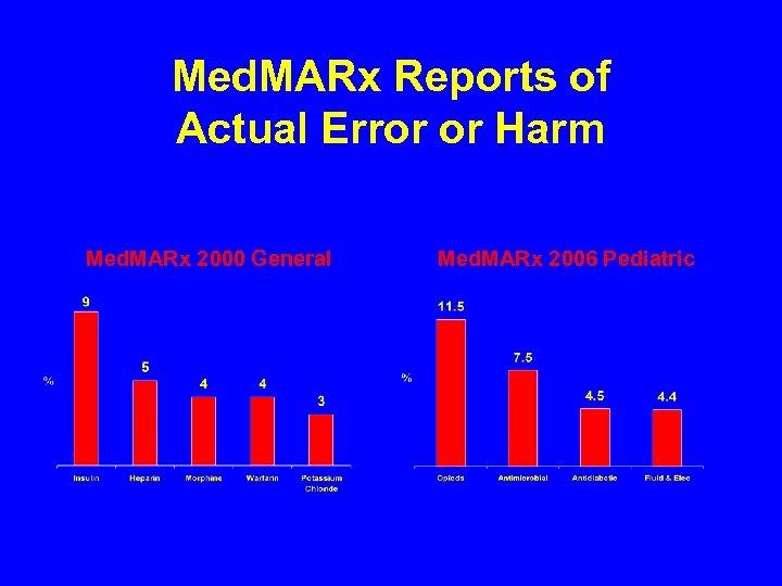 Med. MARx Reports of Actual Error or Harm Med. MARx 2000 General Med. MARx