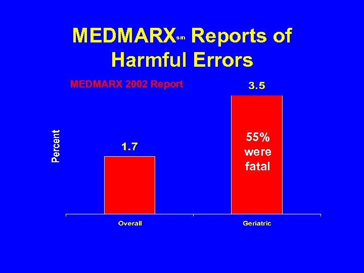 MEDMARX Reports of Harmful Errors sm MEDMARX 2002 Report 55% were fatal