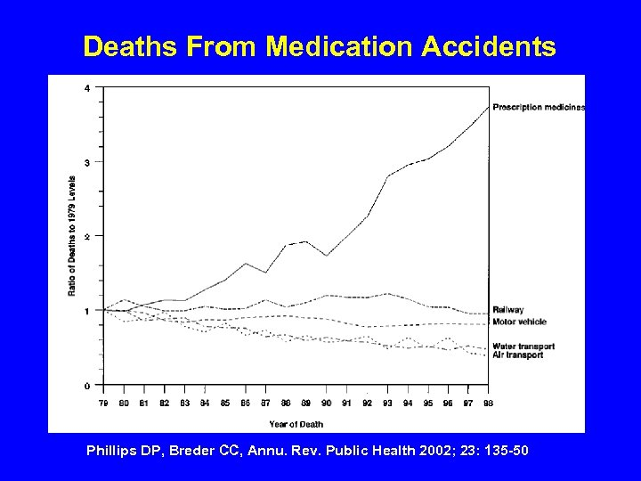 Deaths From Medication Accidents Phillips DP, Breder CC, Annu. Rev. Public Health 2002; 23: