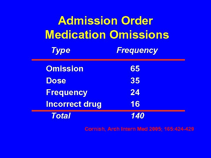 Admission Order Medication Omissions Type Frequency Omission Dose Frequency Incorrect drug Total 65 35