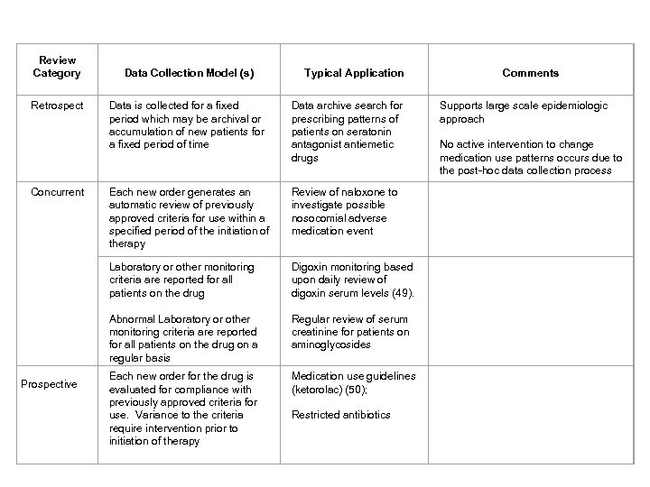 Review Category Data Collection Model (s) Typical Application Comments Retrospect Data is collected for