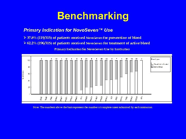 Benchmarking Primary Indication for Novo. Seven™ Use Ø 37. 8% (119/315) of patients received