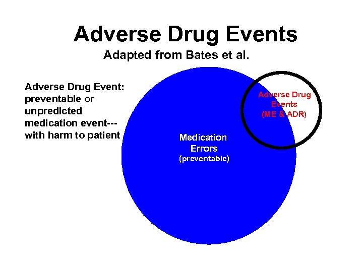 Adverse Drug Events Adapted from Bates et al. Adverse Drug Event: preventable or unpredicted