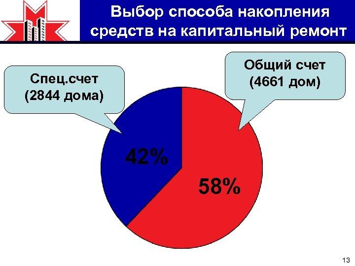 Выбор способа накопления средств на капитальный ремонт Общий счет (4661 дом) Спец. счет (2844