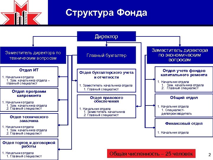 Структура Фонда Директор Заместитель директора по техническим вопросам Отдел ИТ 1. Начальник отдела 1.