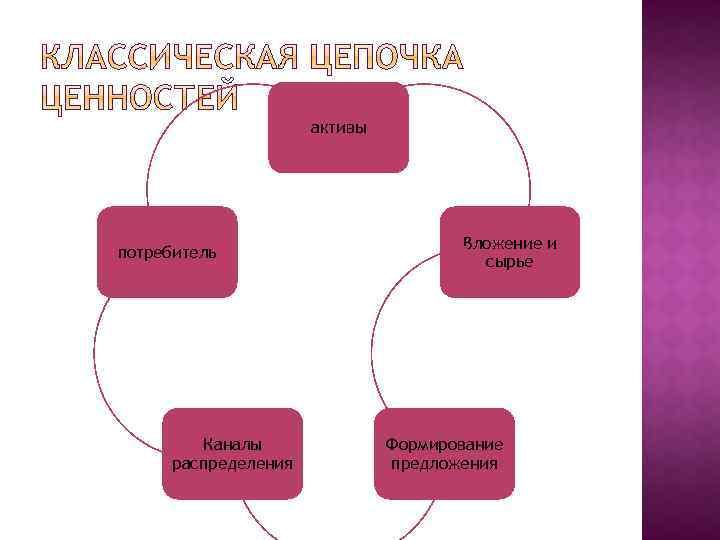 активы потребитель Каналы распределения Вложение и сырье Формирование предложения