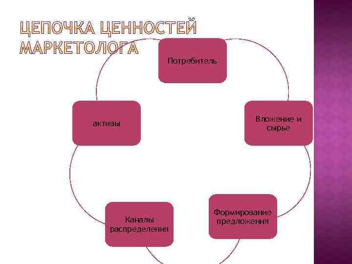 Потребитель активы Каналы распределения Вложение и сырье Формирование предложения