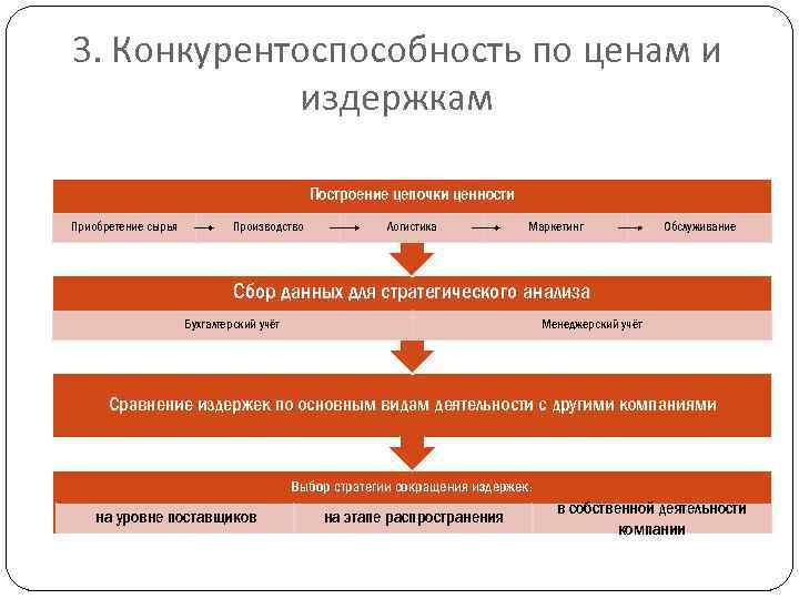 Конкурентоспособность предприятия бухгалтерских услуг услуги банка бухгалтерский учет