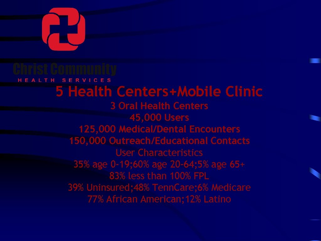 5 Health Centers+Mobile Clinic 3 Oral Health Centers 45, 000 Users 125, 000 Medical/Dental