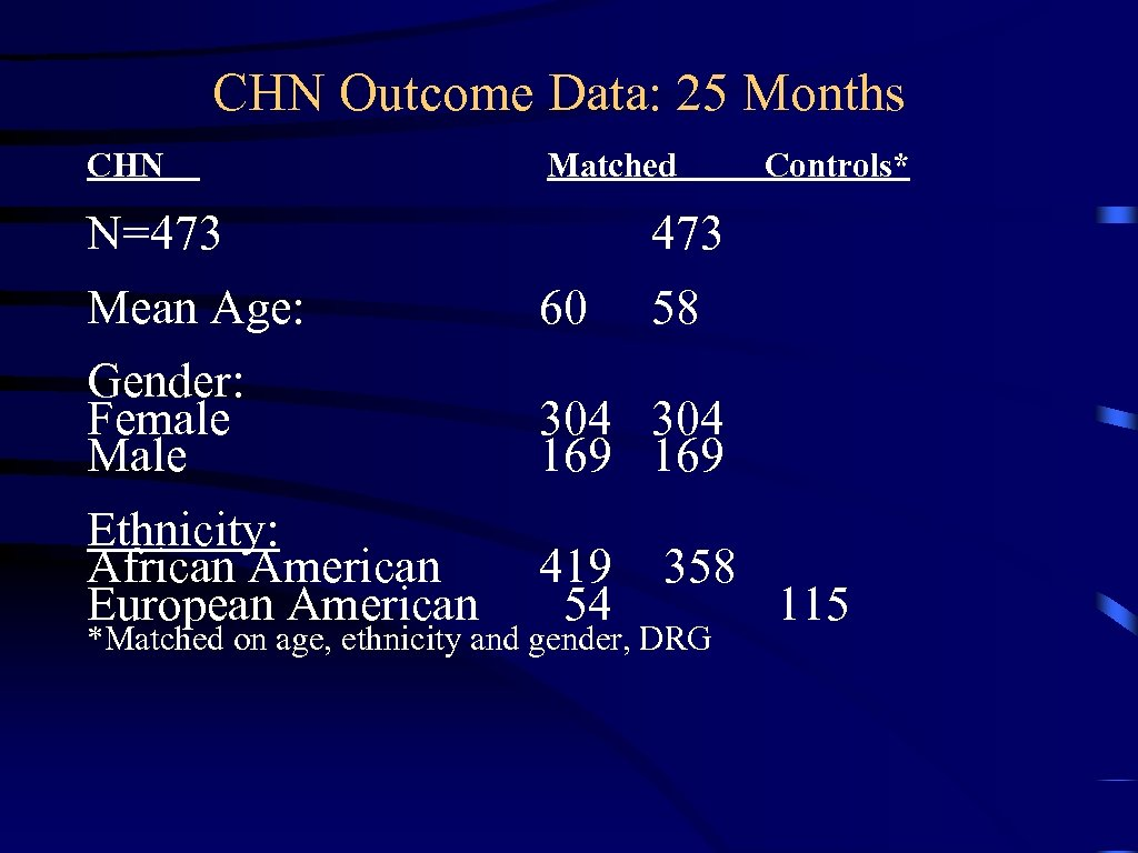 CHN Outcome Data: 25 Months CHN Matched N=473 Controls* 473 Mean Age: 60 58