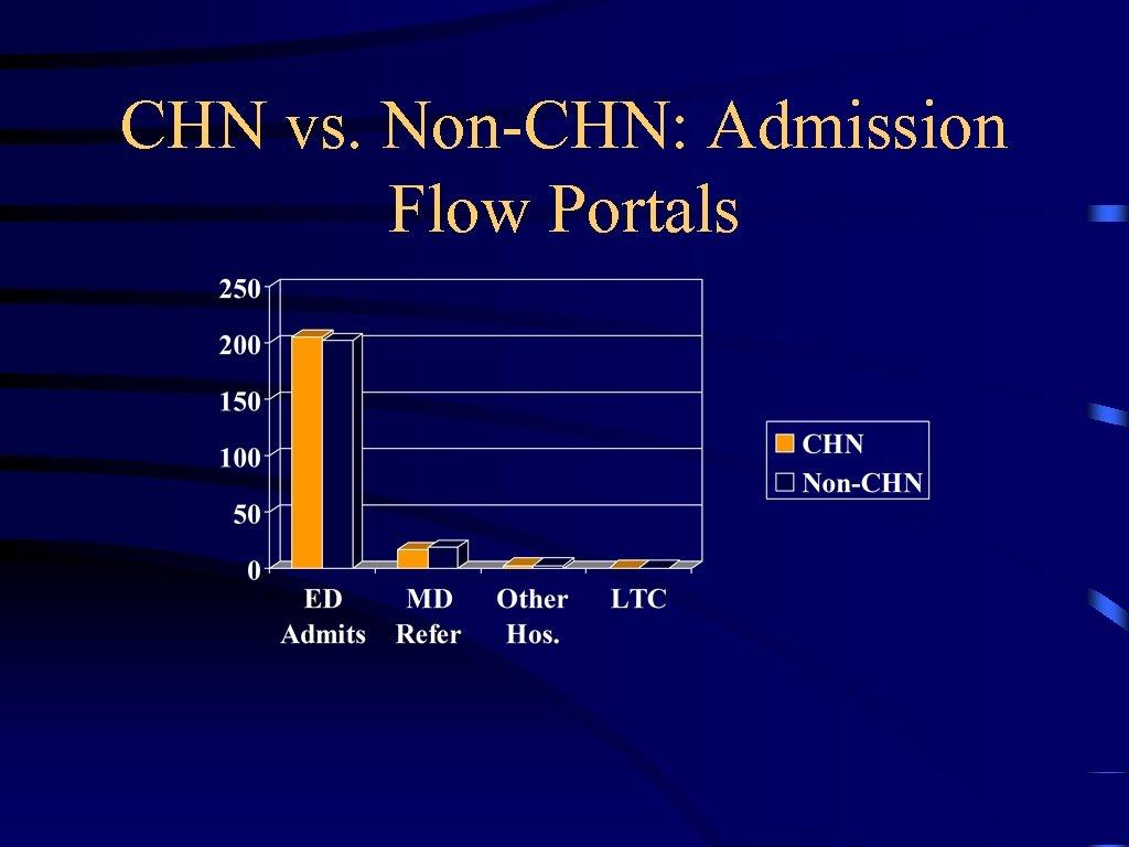 CHN vs. Non-CHN: Admission Flow Portals
