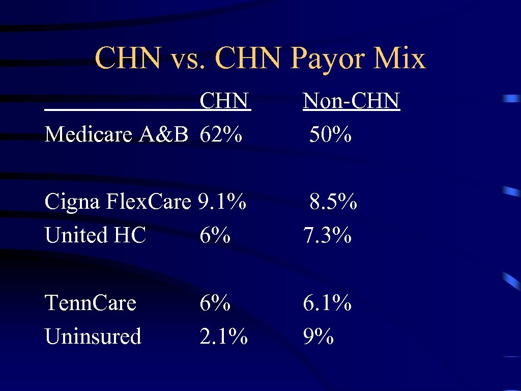 CHN vs. CHN Payor Mix CHN Medicare A&B 62% Non-CHN 50% Cigna Flex. Care