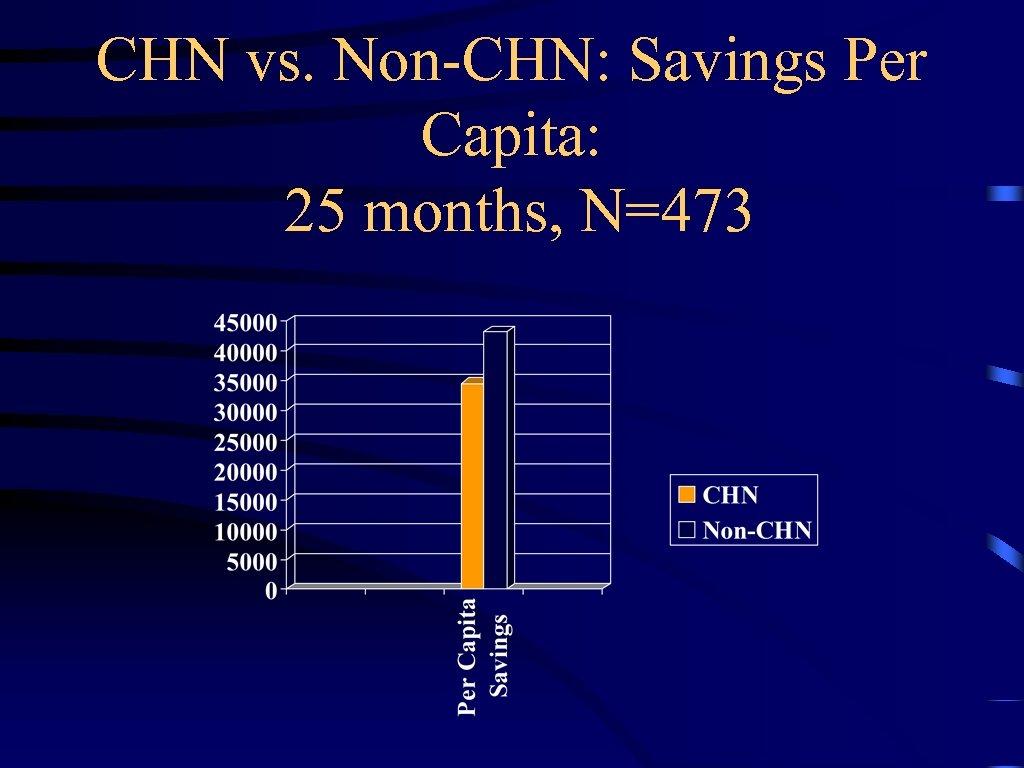 CHN vs. Non-CHN: Savings Per Capita: 25 months, N=473