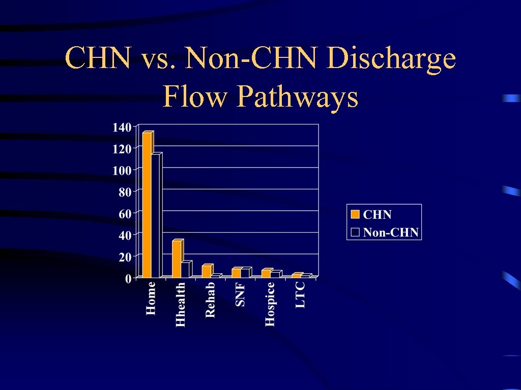 CHN vs. Non-CHN Discharge Flow Pathways