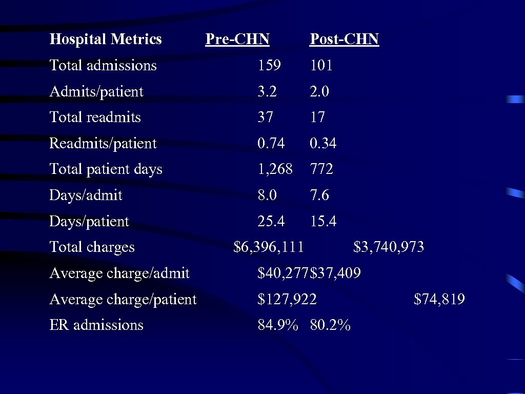 Hospital Metrics Pre-CHN Post-CHN Total admissions 159 101 Admits/patient 3. 2 2. 0 Total