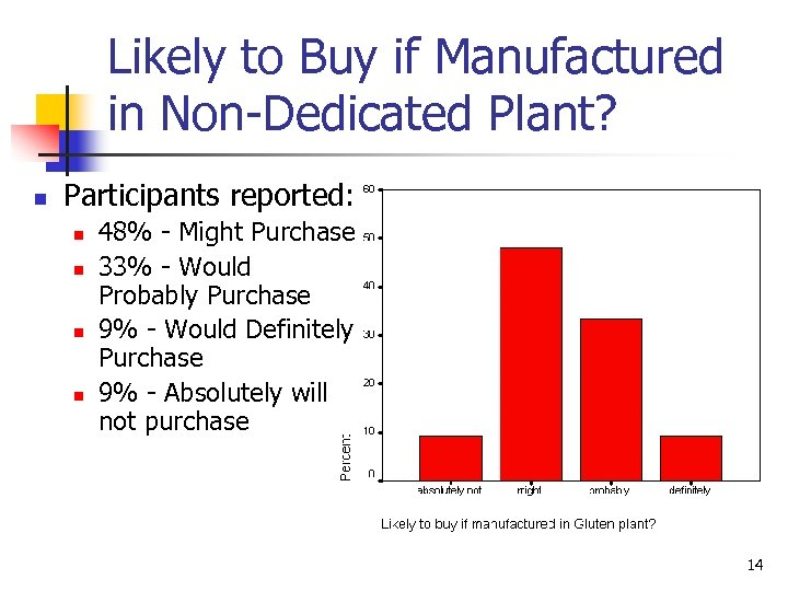 Likely to Buy if Manufactured in Non-Dedicated Plant? n Participants reported: n n 48%
