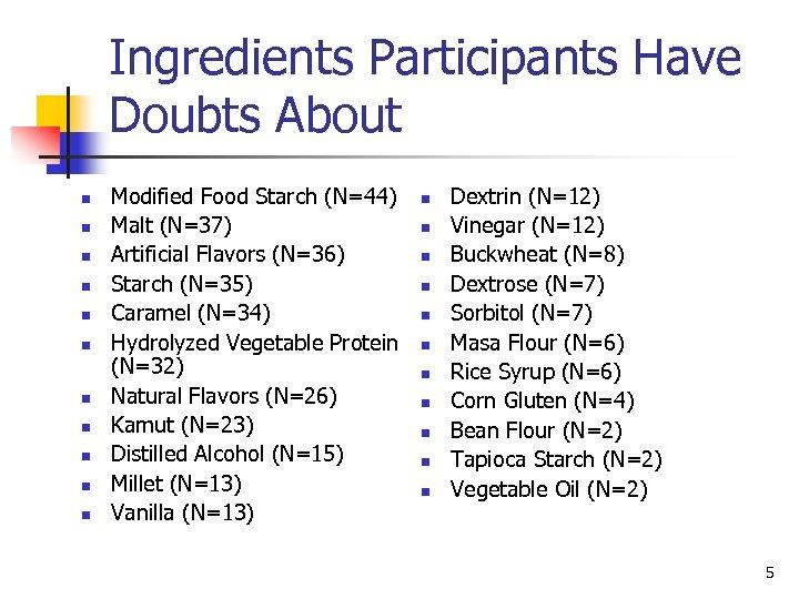Ingredients Participants Have Doubts About n n n Modified Food Starch (N=44) Malt (N=37)
