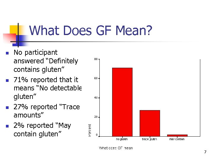 """What Does GF Mean? n n No participant answered """"Definitely contains gluten"""" 71% reported"""