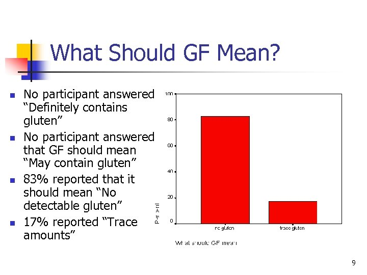"""What Should GF Mean? n n No participant answered """"Definitely contains gluten"""" No participant"""
