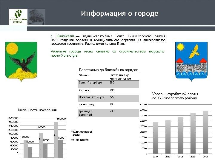 Информация о городе г. Кингисепп — административный центр Кингисеппского района Ленинградской области и муниципального