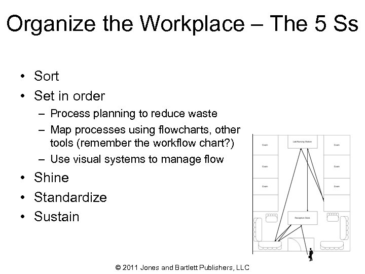 Organize the Workplace – The 5 Ss • Sort • Set in order –