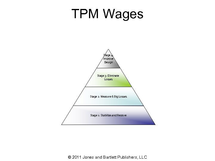 TPM Wages Stage 4: Improve Design Stage 3: Eliminate Losses Stage 2: Measure 6