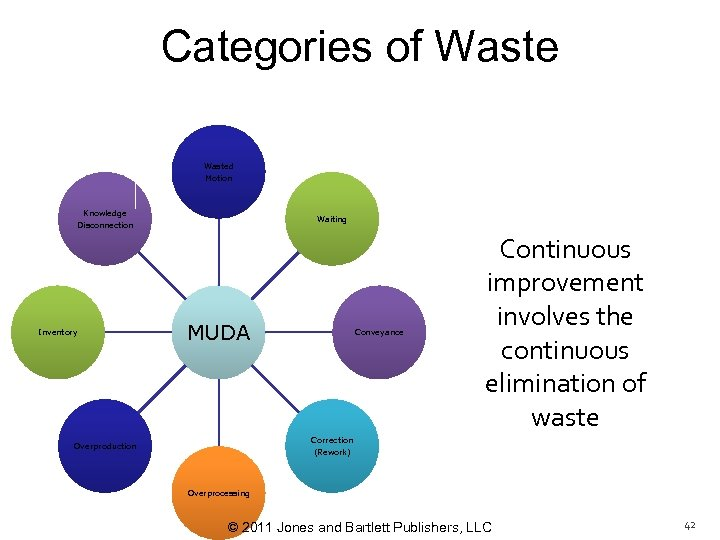 Categories of Wasted Motion Knowledge Waiting Disconnection Inventory MUDA Conveyance Continuous improvement involves the