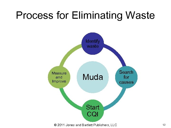 Process for Eliminating Waste Identify waste Measure and Improve Muda Search for causes Start