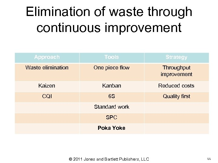 Elimination of waste through continuous improvement Approach Tools Strategy Waste elimination One piece flow