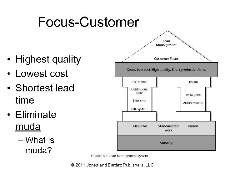 Focus-Customer • Highest quality • Lowest cost • Shortest lead time • Eliminate muda