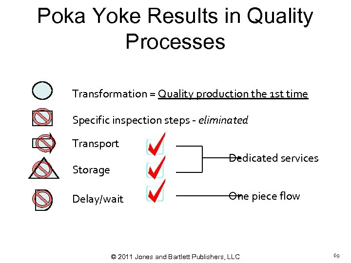 Poka Yoke Results in Quality Processes Transformation = Quality production the 1 st time