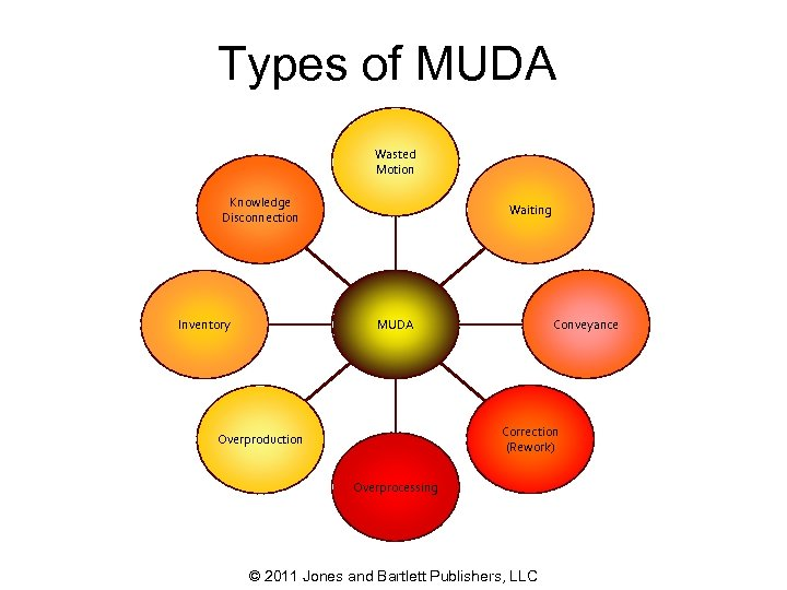 Types of MUDA Wasted Motion Knowledge Disconnection Inventory Waiting Conveyance MUDA Correction (Rework) Overproduction