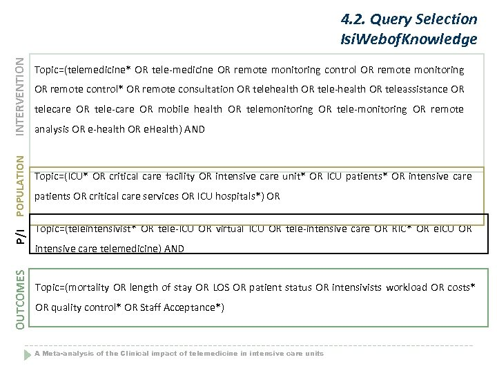 OUTCOMES P/I POPULATION INTERVENTION 4. 2. Query Selection Isi. Webof. Knowledge Topic=(telemedicine* OR tele-medicine