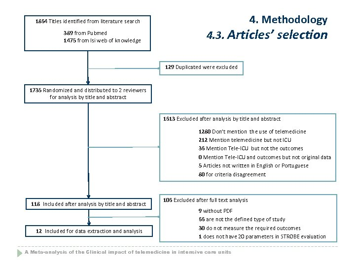 4. Methodology 1864 Titles identified from literature search 389 from Pubmed 1475 from Isi