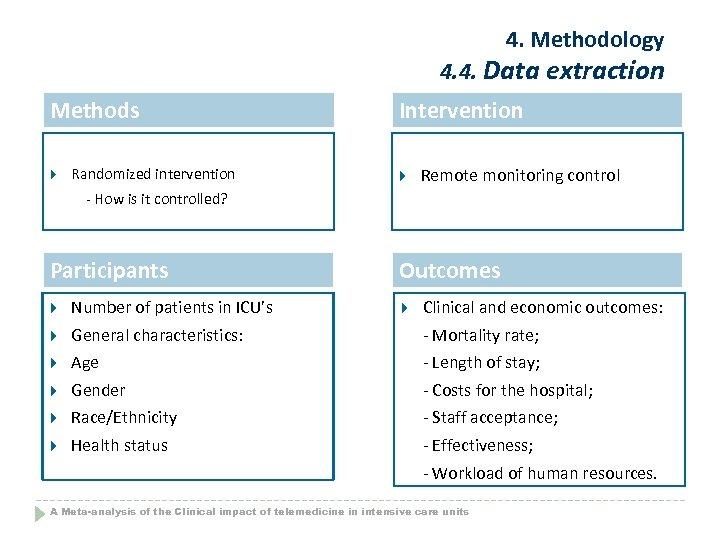 4. Methodology 4. 4. Data extraction Methods Randomized intervention Intervention Remote monitoring control -