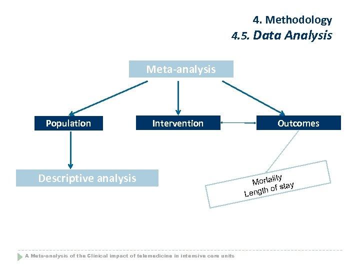 4. Methodology 4. 5. Data Analysis Meta-analysis Population Intervention Descriptive analysis A Meta-analysis of
