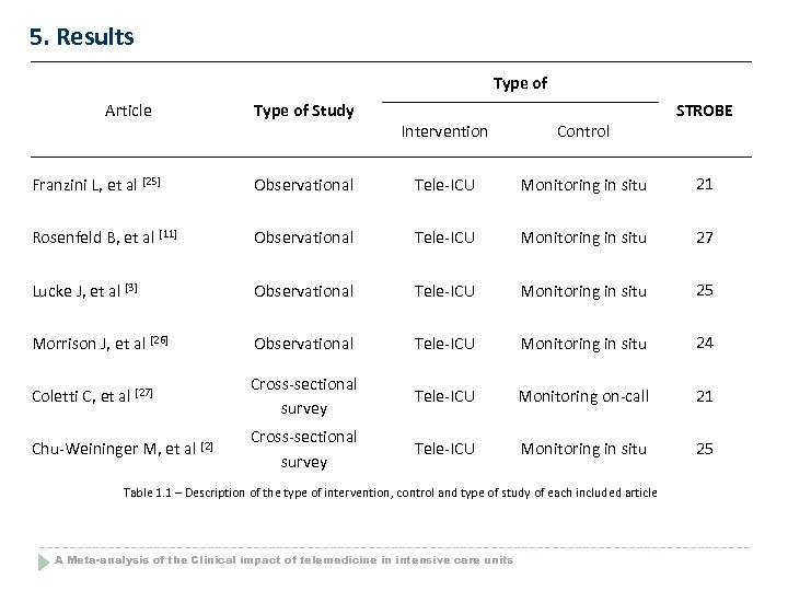 5. Results Type of Article Type of Study Intervention Control STROBE Franzini L, et