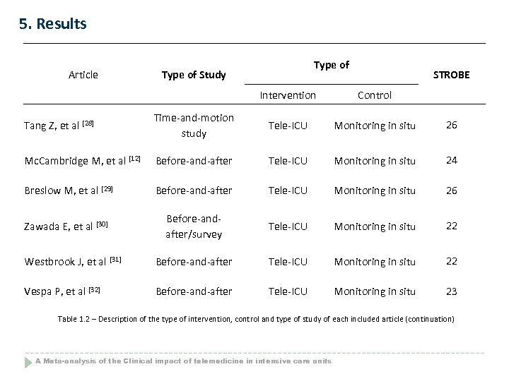 5. Results Article Type of Study STROBE Intervention Control Tang Z, et al [28]