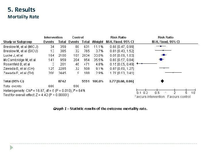 5. Results Mortality Rate Graph 1 – Statistic results of the outcome mortality rate.