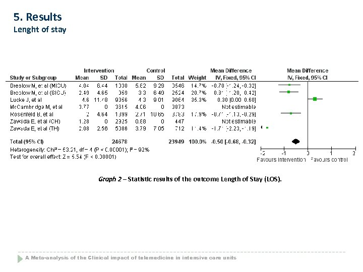 5. Results Lenght of stay Graph 2 – Statistic results of the outcome Length