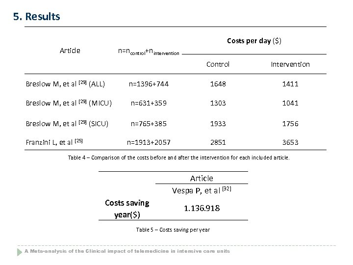 5. Results Costs per day ($) Article n=ncontrol+nintervention Control Intervention Breslow M, et al