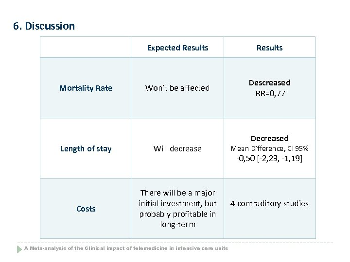 6. Discussion Expected Results Mortality Rate Results Won't be affected Descreased RR=0, 77 Length